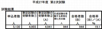 二次試験合格率